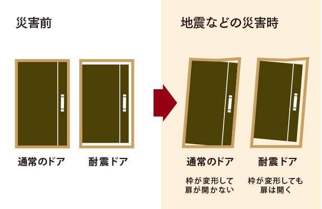 耐震ドアの設置